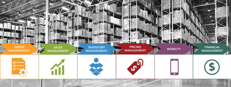 Centerprism Solutions ERP
